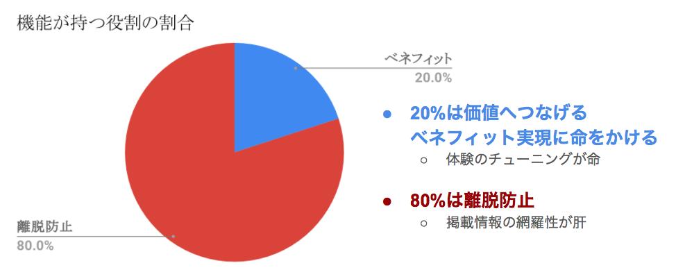 サービスやプロダクトが持つ20%のベネフィットと80%のリカバリの役割分担について